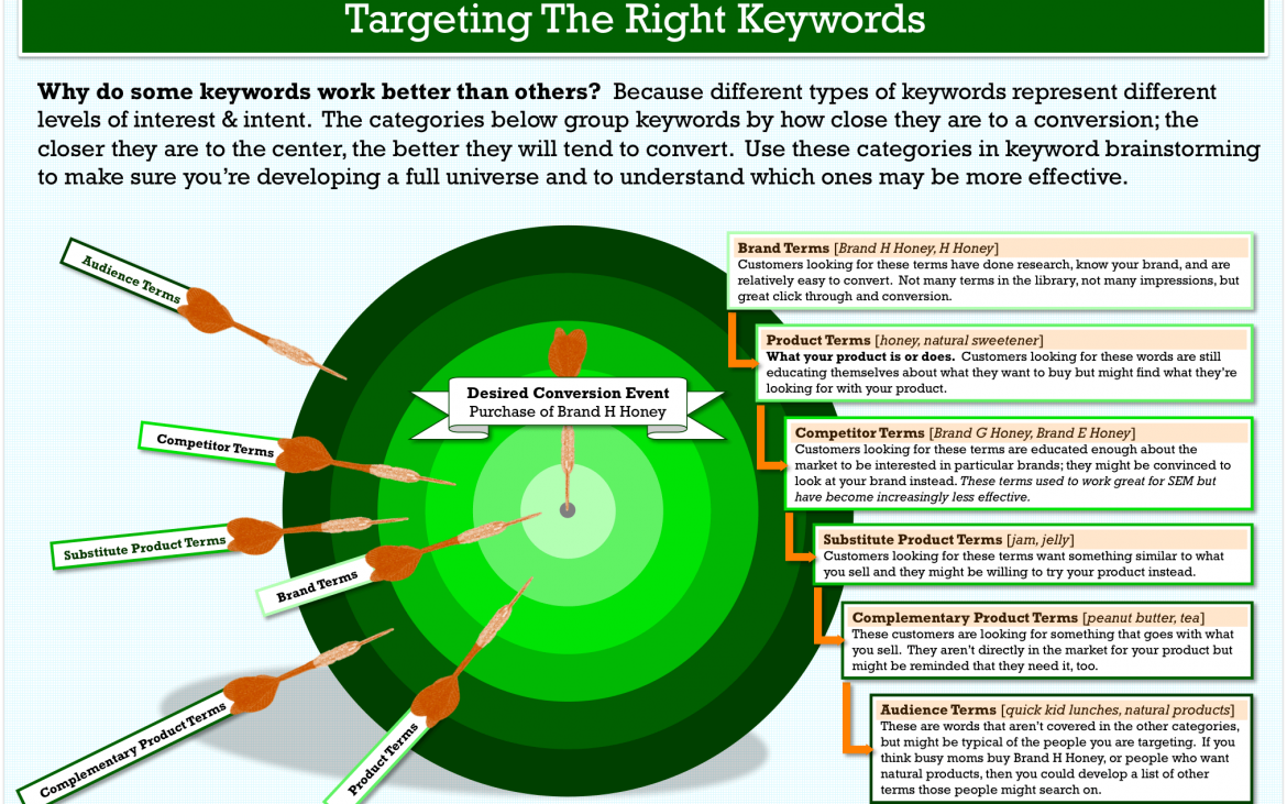 you-must-use-the-right-keywords-to-succeed-in-the-seo-game